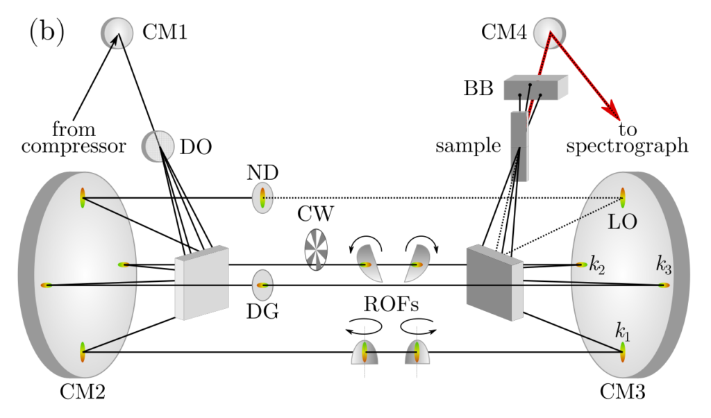 2D Electronic Spectrometer Layout